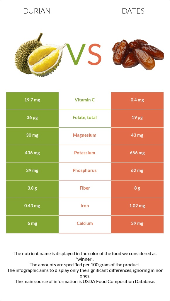 Durian vs Date palm infographic