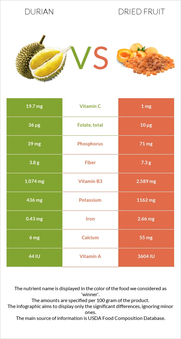 Durian vs Dried fruit infographic