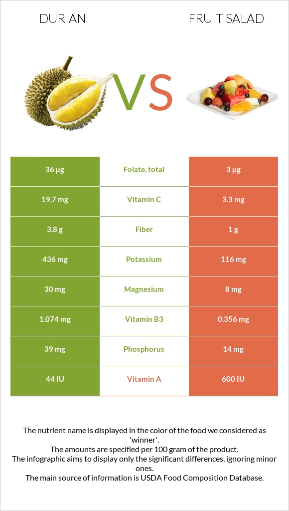 Durian vs Fruit salad infographic