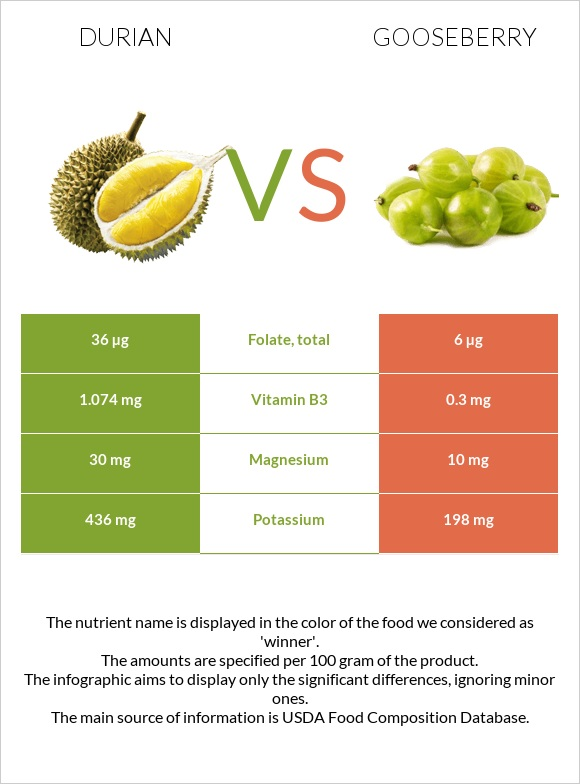 Durian vs Gooseberry infographic