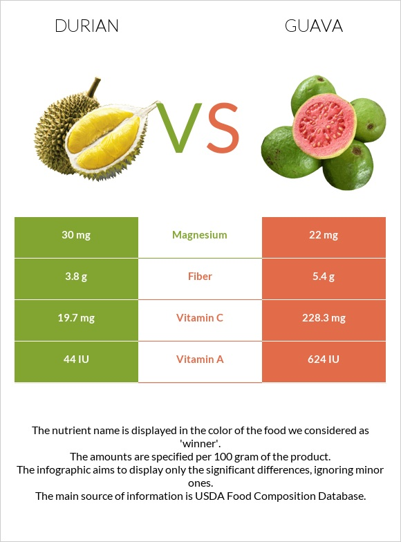 Durian vs Guava infographic