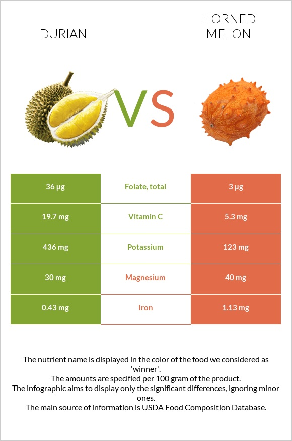 Durian vs Horned melon infographic