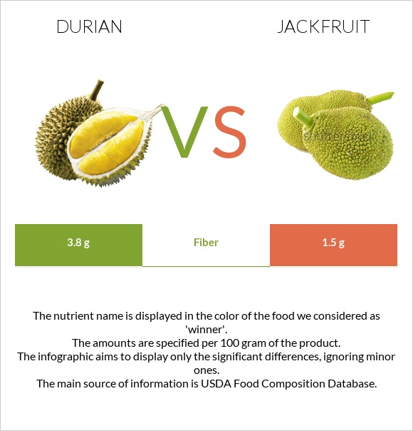 Durian vs Jackfruit infographic