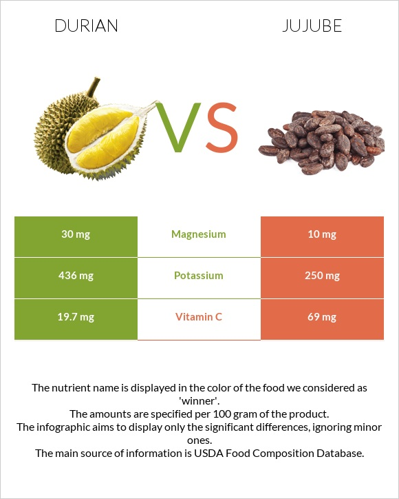 Durian vs Jujube infographic