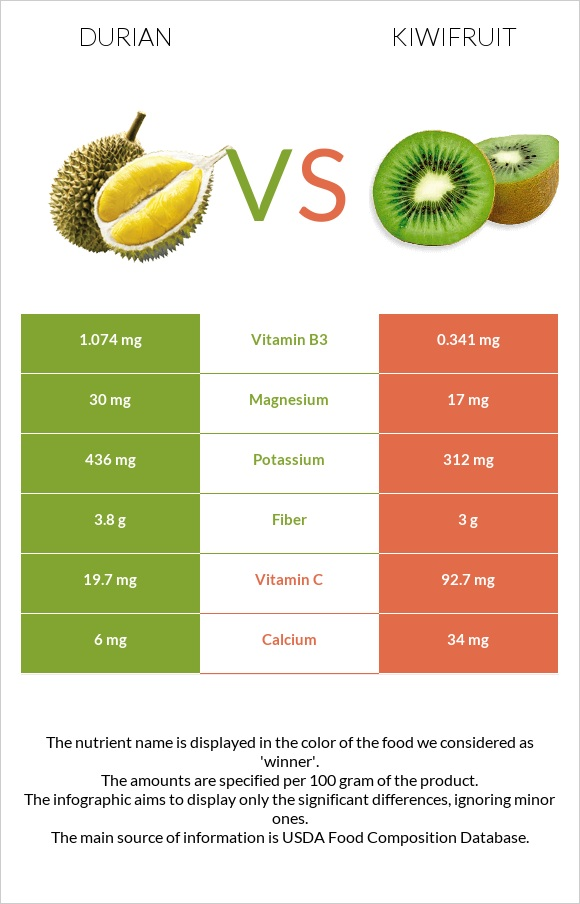 Durian vs Kiwifruit infographic
