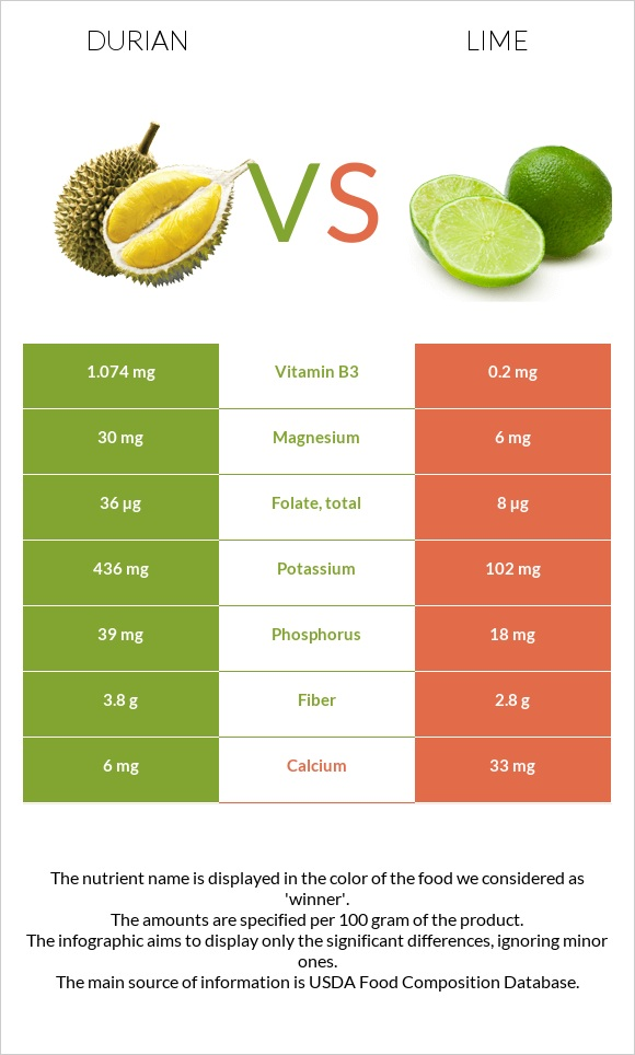 Durian vs Lime infographic