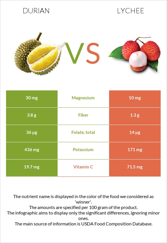 Durian vs Lychee infographic
