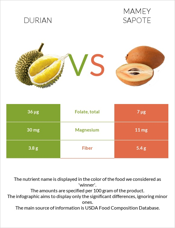 Durian vs Mamey Sapote infographic