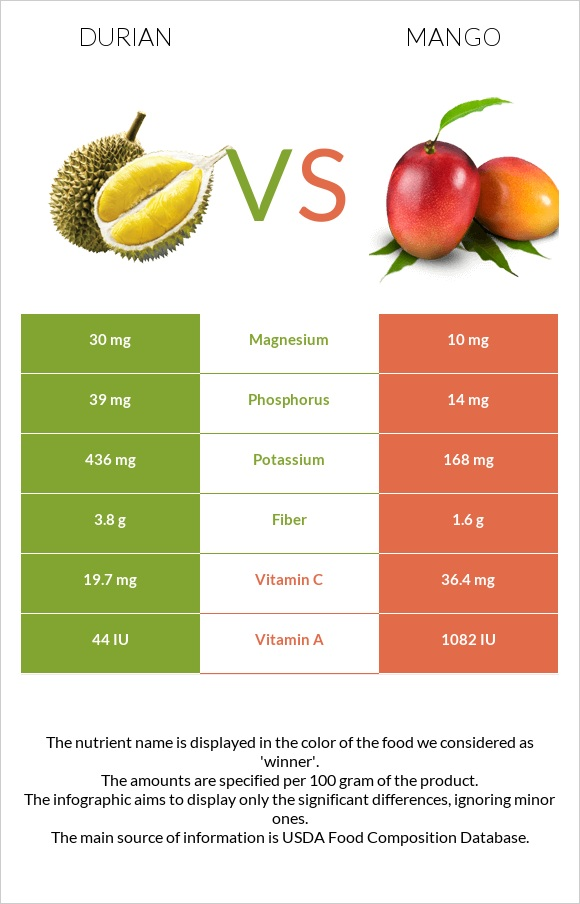 Durian vs Mango infographic