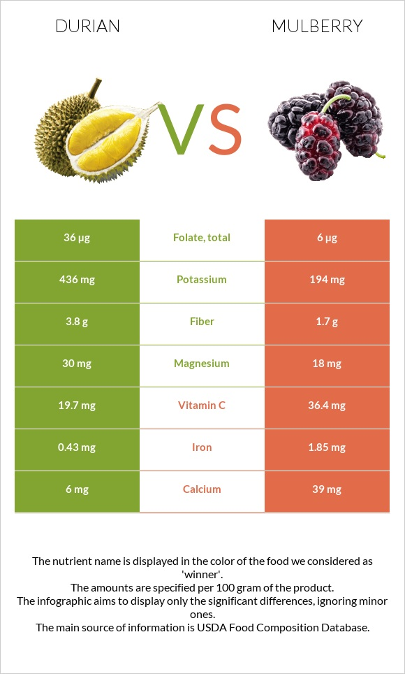 Durian vs Mulberry infographic
