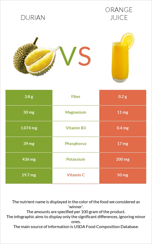 Durian vs Orange juice infographic