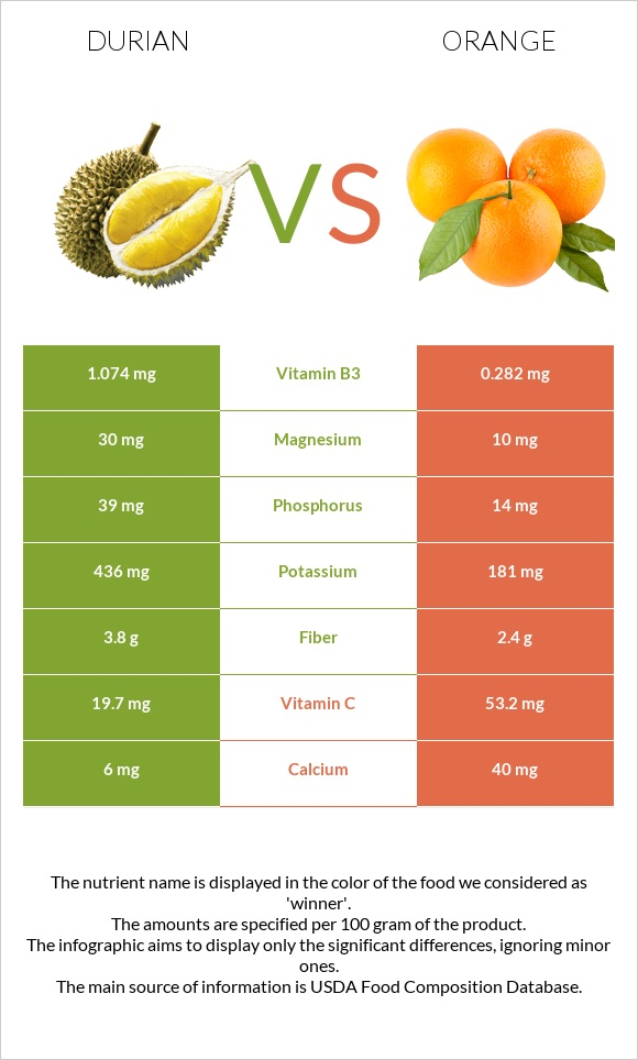Durian vs Orange infographic