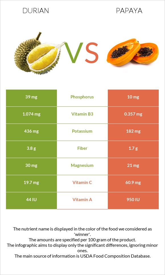 Durian vs Papaya infographic