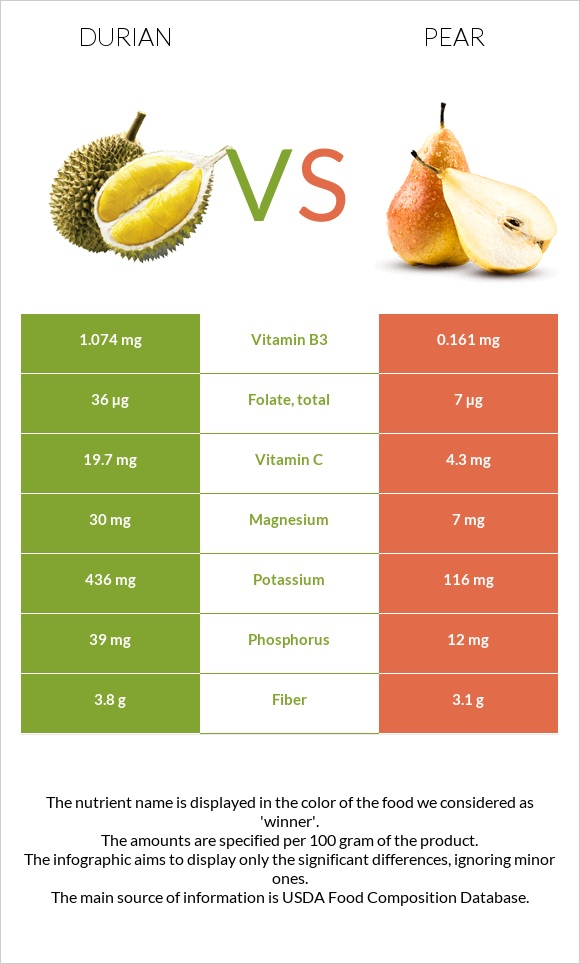 Durian vs Pear infographic
