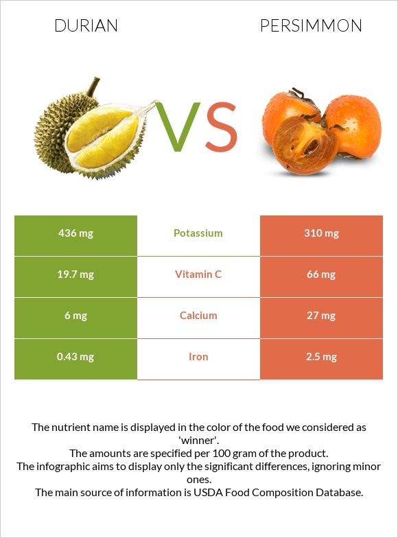 Durian vs Persimmon infographic