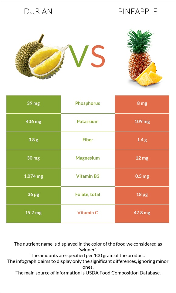 Durian vs Pineapple infographic