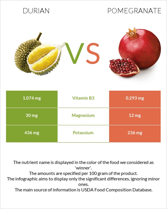 Durian vs Pomegranate infographic