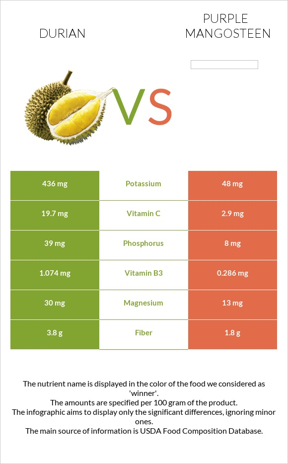 Durian vs Purple mangosteen infographic