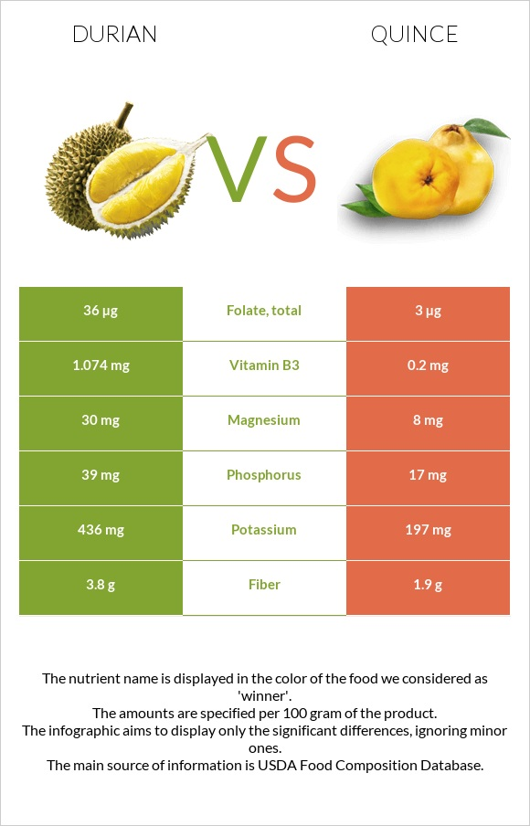 Durian vs Quince infographic