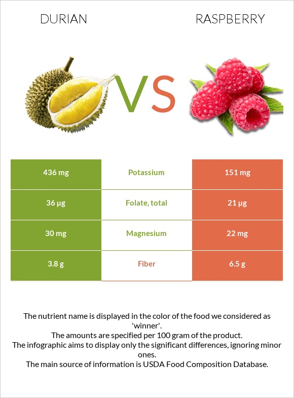 Durian vs Raspberry infographic