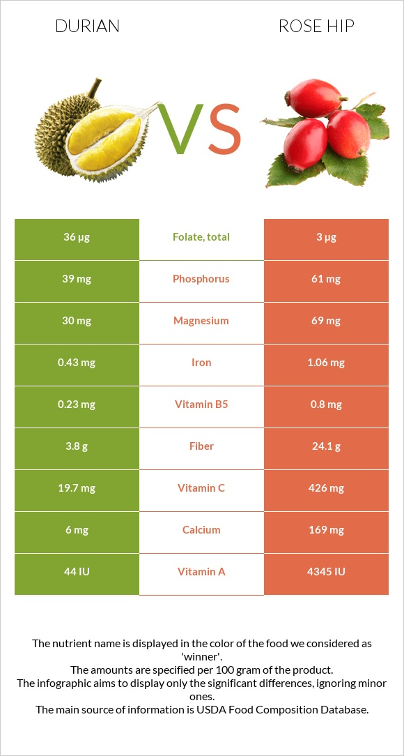 Durian vs Rose hip infographic
