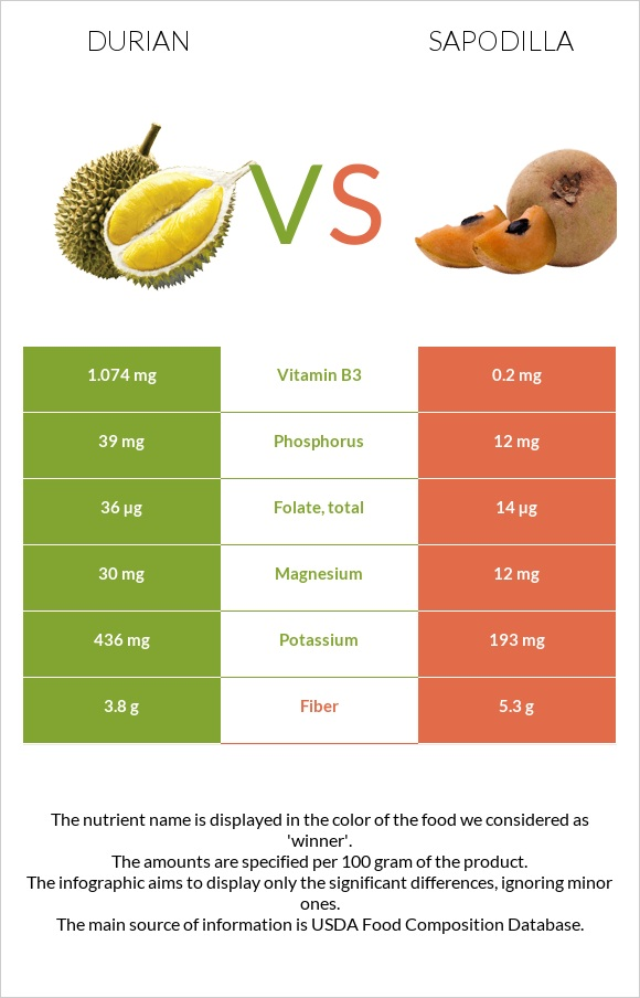 Durian vs Sapodilla infographic