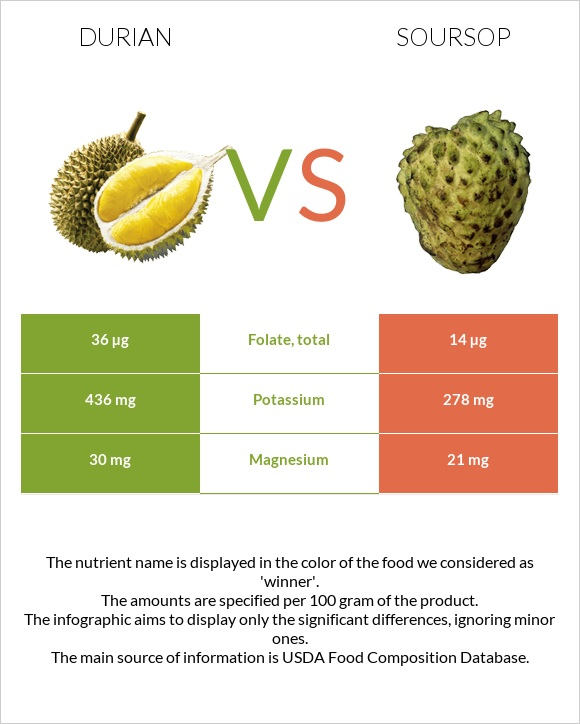 Durian vs Soursop infographic