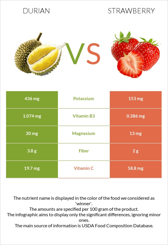 Durian vs Strawberry infographic