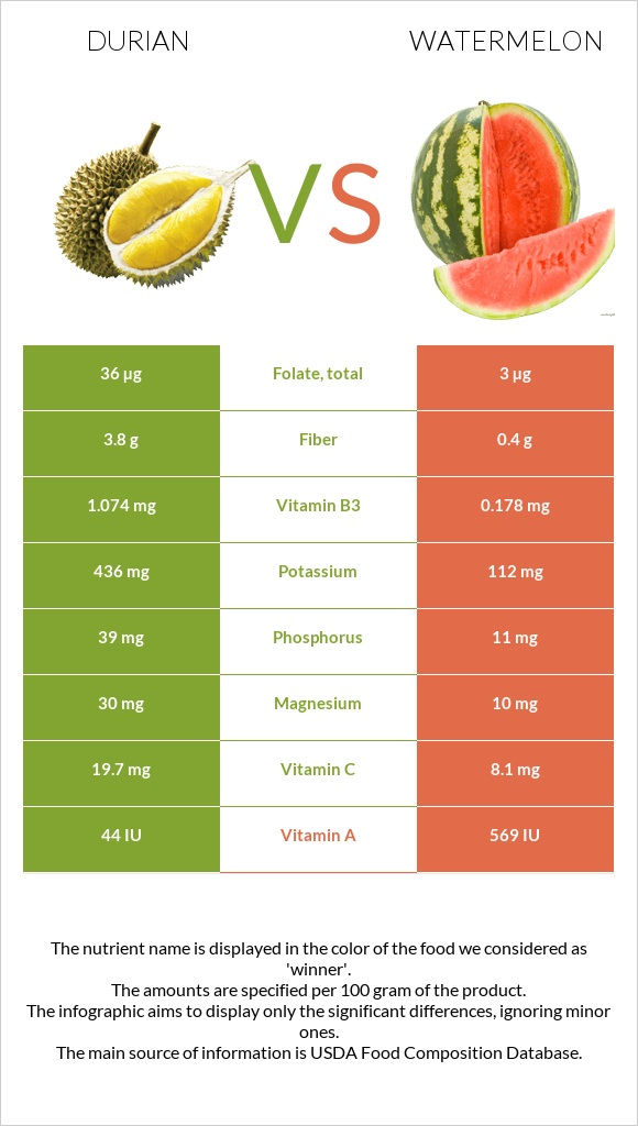 Durian vs Watermelon infographic