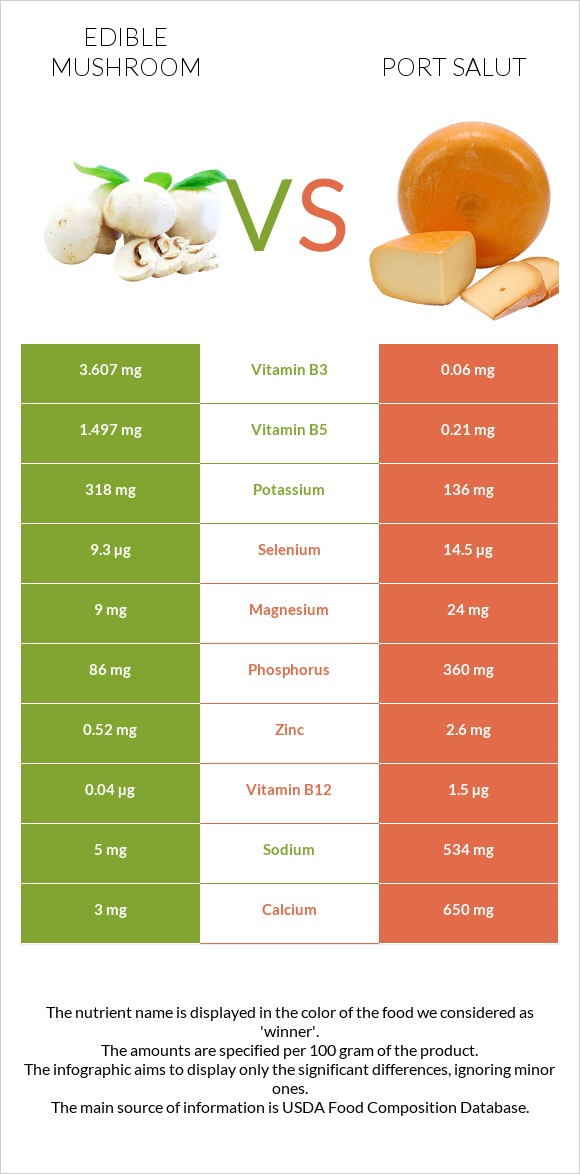 Edible mushroom vs Port Salut infographic