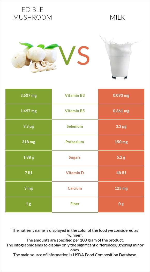 Edible mushroom vs Milk infographic