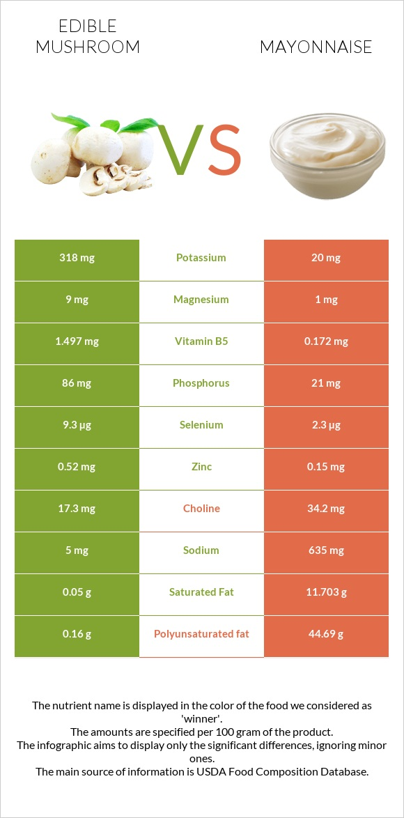 Edible mushroom vs Mayonnaise infographic