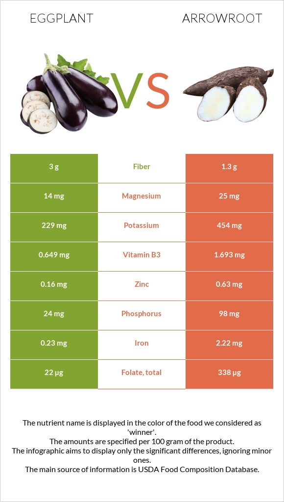 Eggplant vs Arrowroot infographic