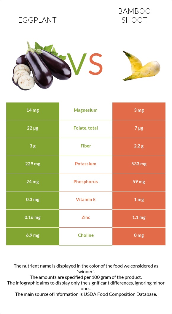 Eggplant vs Bamboo shoot infographic