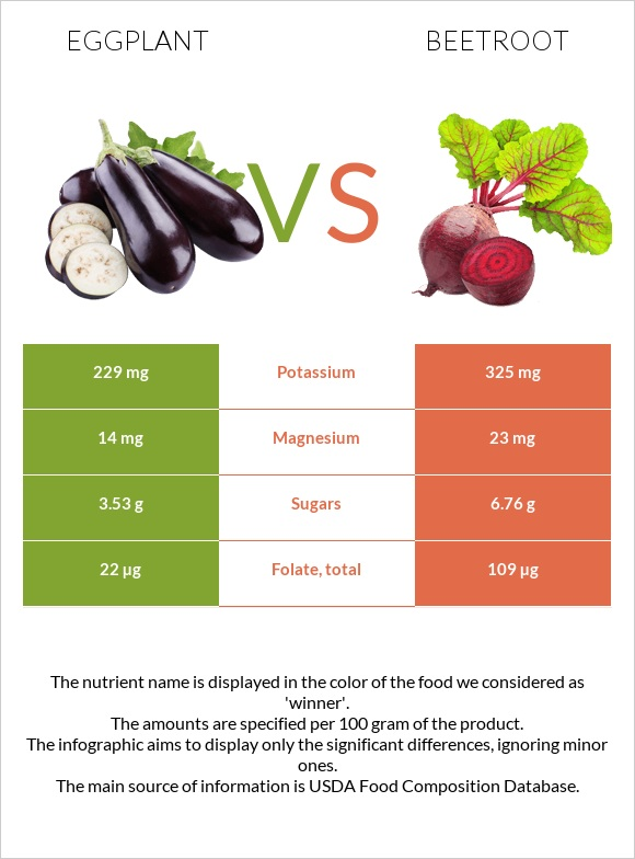 Eggplant vs Beetroot infographic