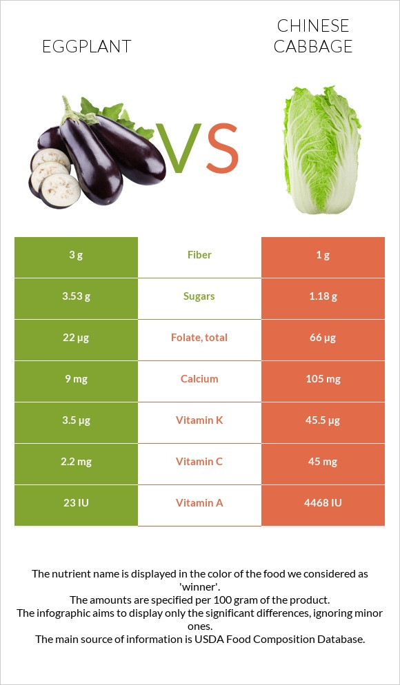 Eggplant vs Chinese cabbage infographic