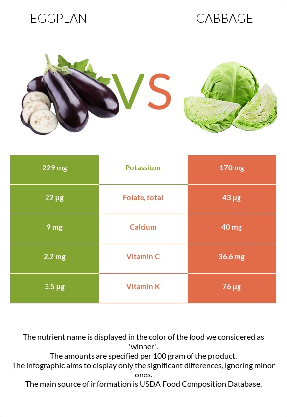 Eggplant vs Cabbage infographic