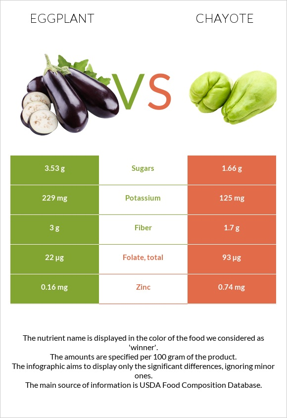 Eggplant vs Chayote infographic