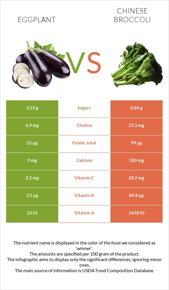 Eggplant vs Chinese broccoli infographic