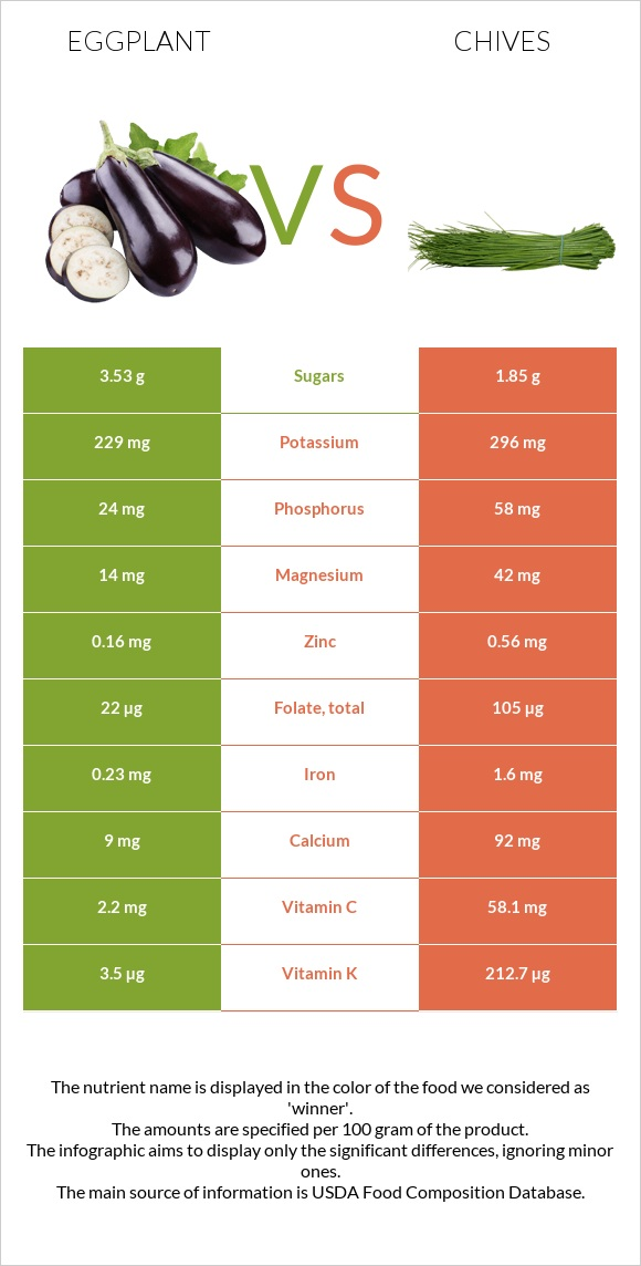 Eggplant vs Chives infographic