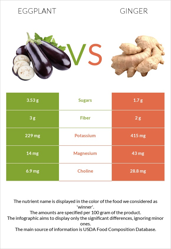 Eggplant vs Ginger infographic