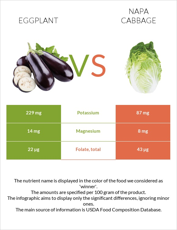 Eggplant vs Napa cabbage infographic