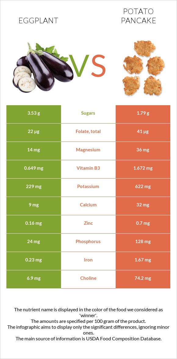 Eggplant vs Potato pancake infographic