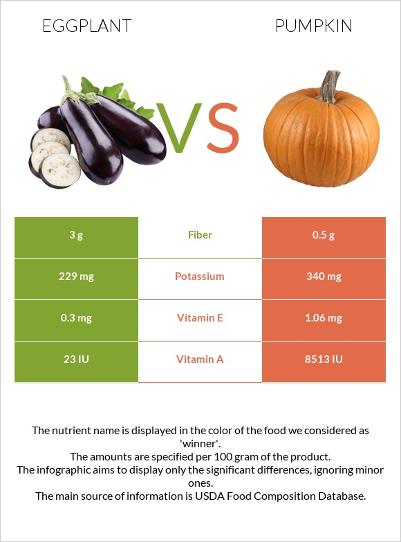 Eggplant vs Pumpkin infographic