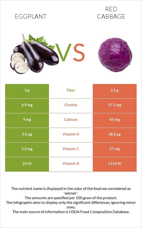 Eggplant vs Red cabbage infographic