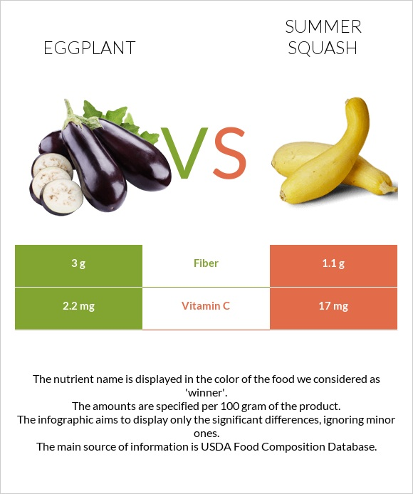 Eggplant vs Summer squash infographic