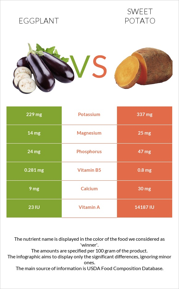 Eggplant vs Sweet potato infographic