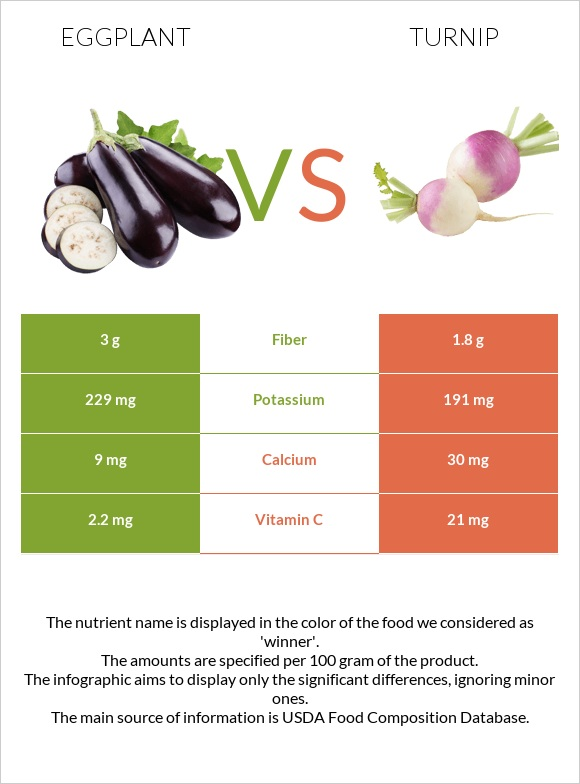Eggplant vs Turnip infographic