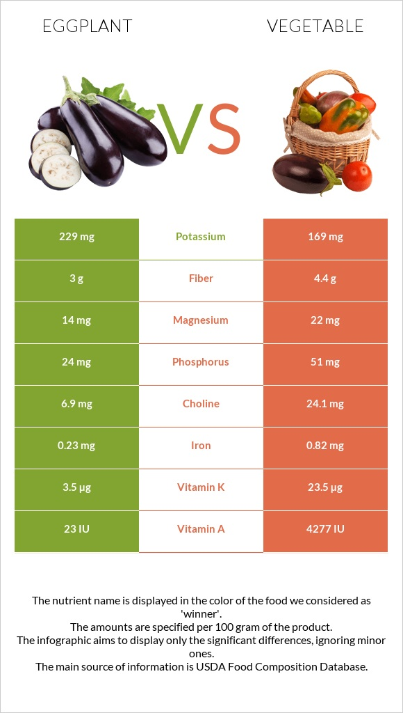Eggplant vs Vegetable infographic