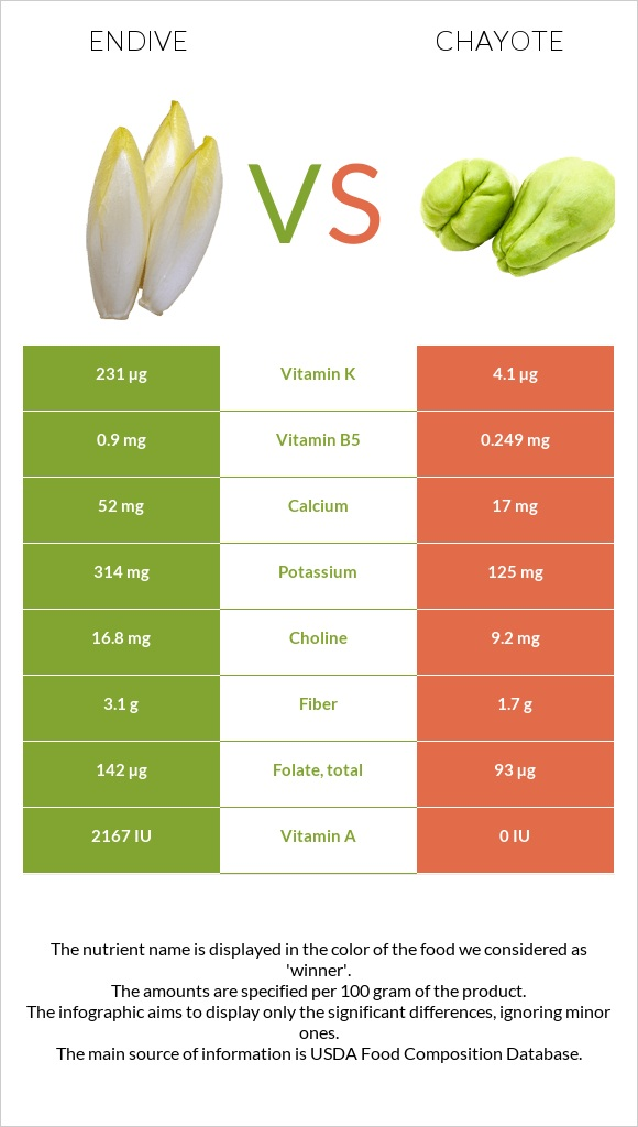 Endive vs Chayote infographic